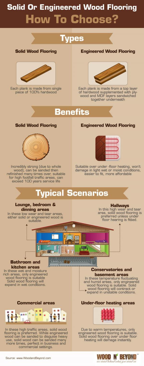 Solid or Engineered Wood Flooring Infographic