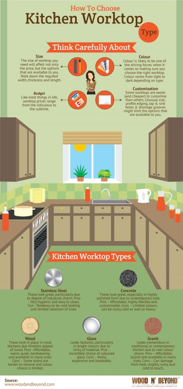 How To Choose Kitchen Worktop Type Infographic