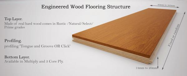Multi-Layer Engineered Flooring Explained