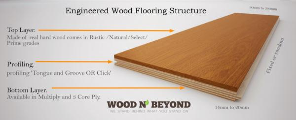 What Is Engineered Wood Flooring Made Of?